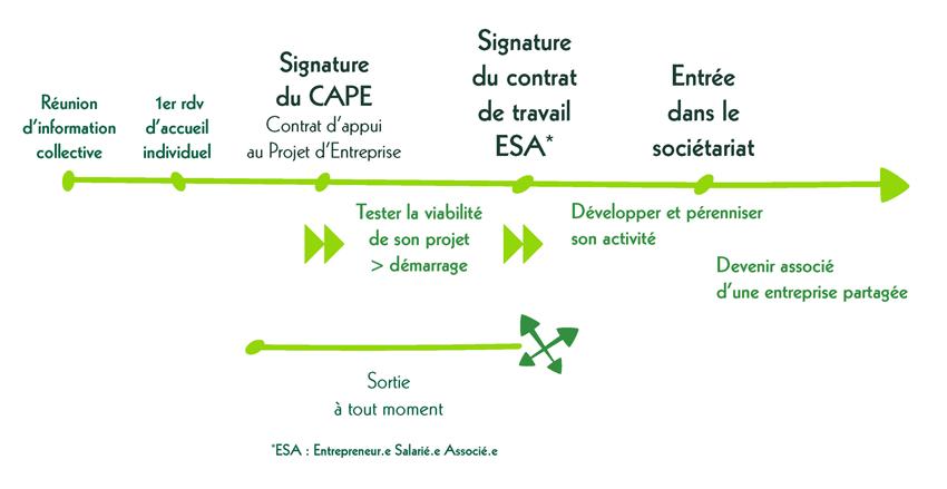 Parcours entrepreneur CAE